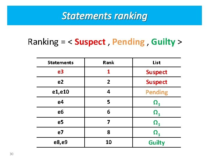 Statements ranking Ranking = < Suspect , Pending , Guilty > 30 Statements Rank
