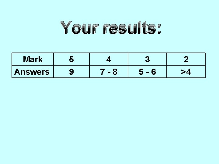 Your results: Mark Answers 5 9 4 7 -8 3 5 -6 2 >4