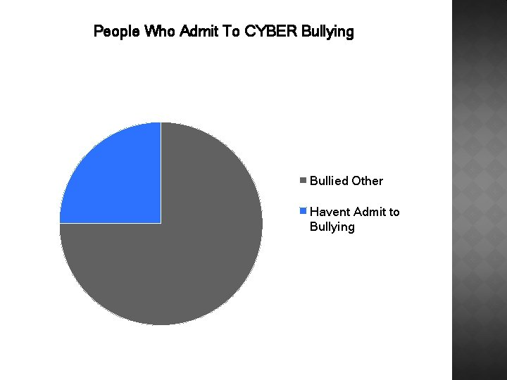 People Who Admit To CYBER Bullying Bullied Other Havent Admit to Bullying