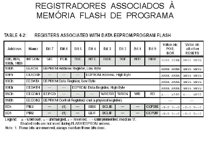 REGISTRADORES ASSOCIADOS À MEMÓRIA FLASH DE PROGRAMA
