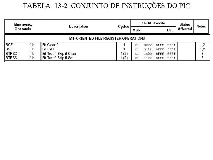TABELA 13 -2 : CONJUNTO DE INSTRUÇÕES DO PIC