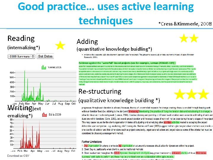 Good practice… uses active learning techniques *Cress &Kimmerle, 2008 Reading (internalizing*) Adding (quantitative knowledge