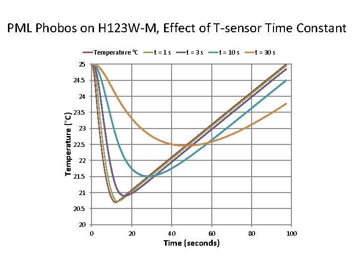 PML Phobos on H 123 W-M, Effect of T-sensor Time Constant Temperature °C t=1