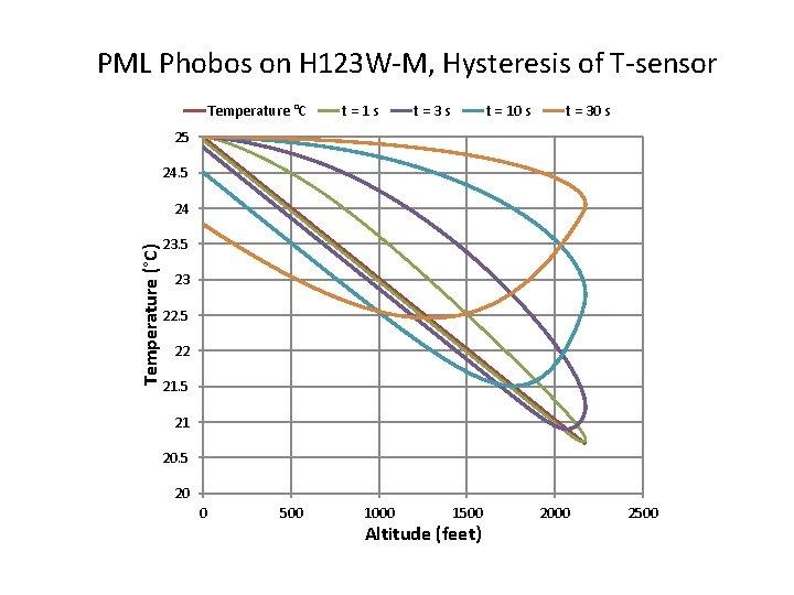 PML Phobos on H 123 W-M, Hysteresis of T-sensor Temperature °C t=1 s t=3