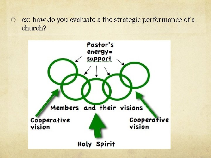 ex: how do you evaluate a the strategic performance of a church?