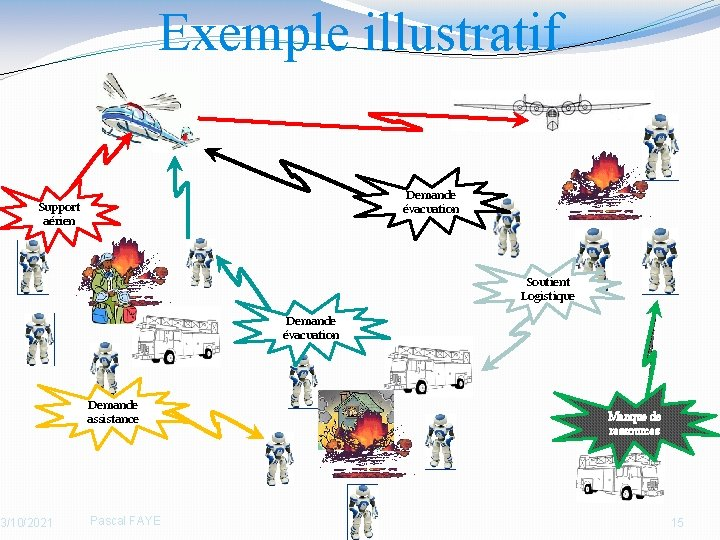 Exemple illustratif Demande évacuation Support aérien 3/10/2021 Soutient Logistique Demande évacuation Demande assistance Pascal