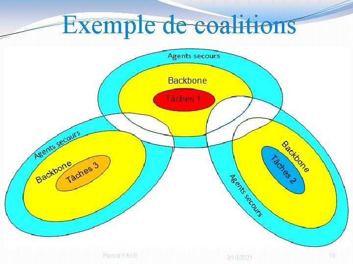 Exemple de coalitions Pascal FAYE 3/10/2021 16
