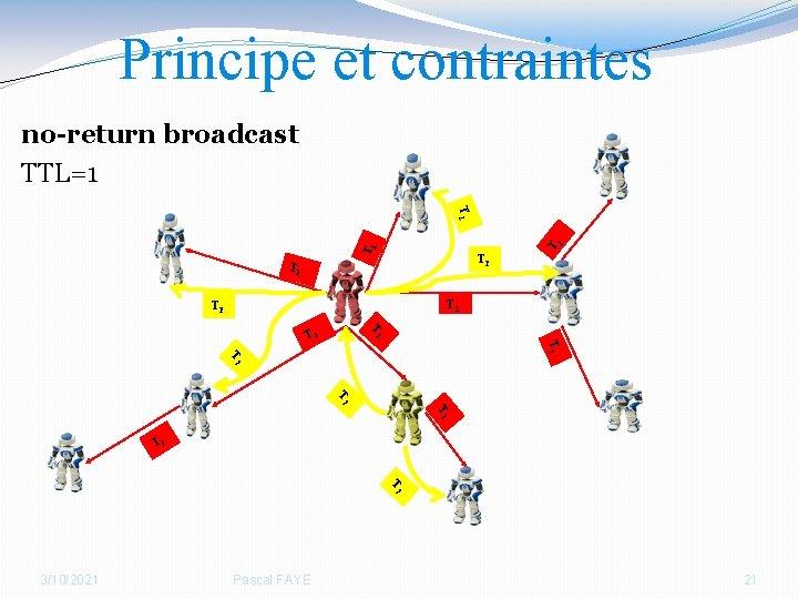 Principe et contraintes no-return broadcast TTL=1 T 1 T 2 T T 1 1