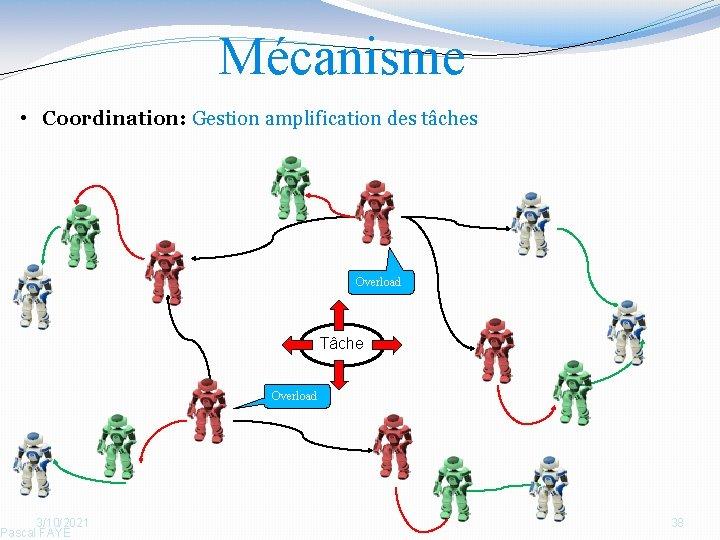 Mécanisme • Coordination: Gestion amplification des tâches 3/10/2021 Pascal FAYE Overload Tâche Overload 38