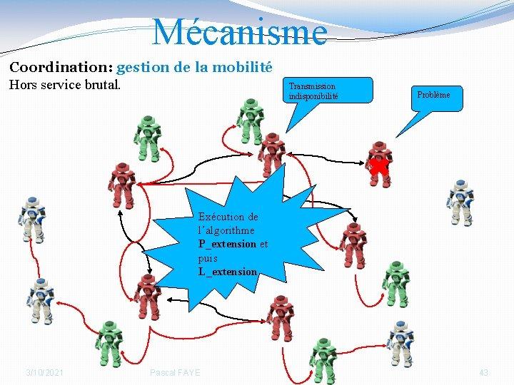 Mécanisme Coordination: gestion de la mobilité Hors service brutal. Transmission indisponibilité Problème Exécution de