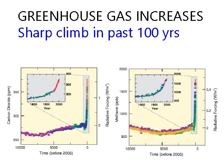 GREENHOUSE GAS INCREASES Sharp climb in past 100 yrs