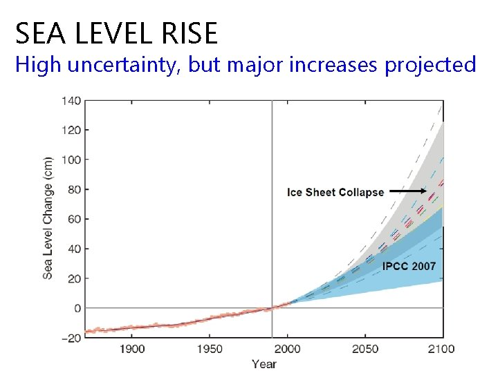 SEA LEVEL RISE High uncertainty, but major increases projected