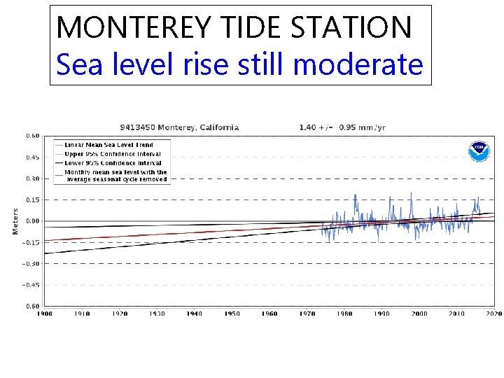 MONTEREY TIDE STATION Sea level rise still moderate