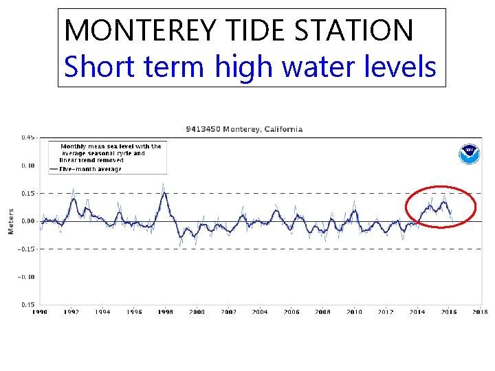 MONTEREY TIDE STATION Short term high water levels