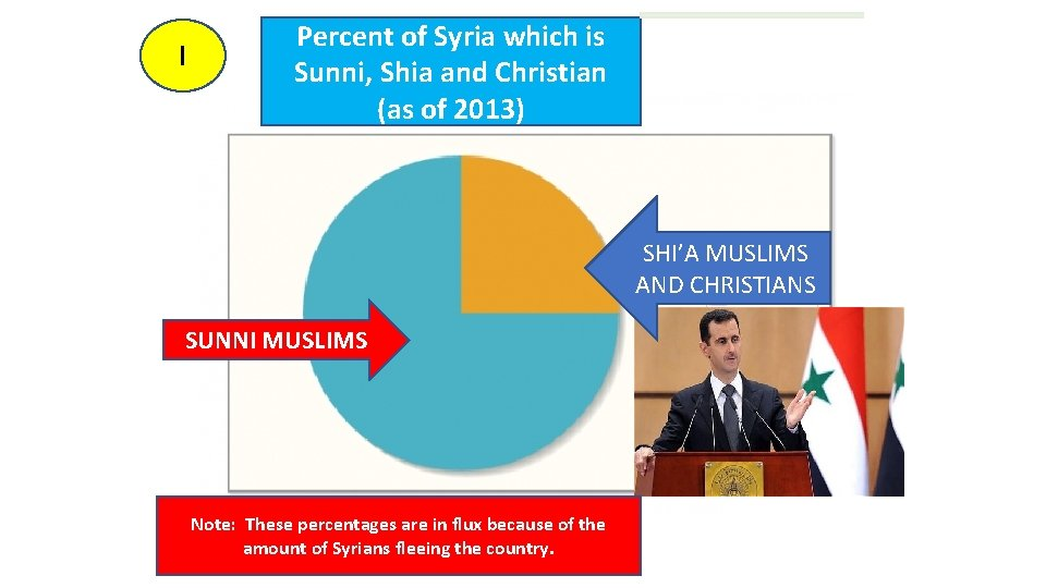 I Percent of Syria which is Sunni, Shia and Christian (as of 2013) SHI'A