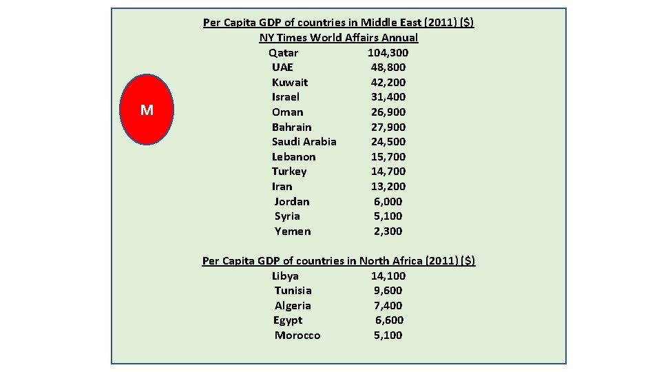 M Per Capita GDP of countries in Middle East (2011) ($) NY Times World