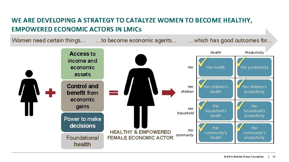 WE ARE DEVELOPING A STRATEGY TO CATALYZE WOMEN TO BECOME HEALTHY, EMPOWERED ECONOMIC ACTORS