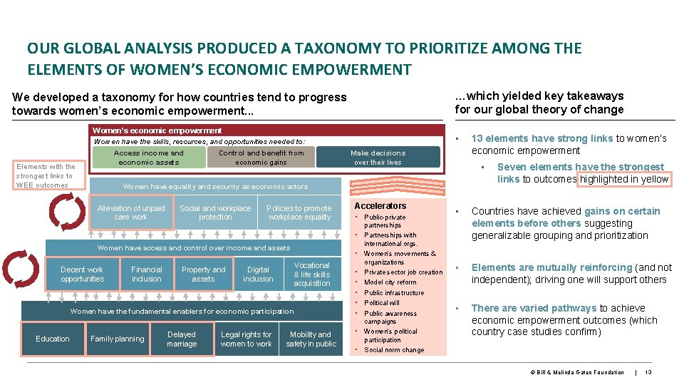 OUR GLOBAL ANALYSIS PRODUCED A TAXONOMY TO PRIORITIZE AMONG THE ELEMENTS OF WOMEN'S ECONOMIC