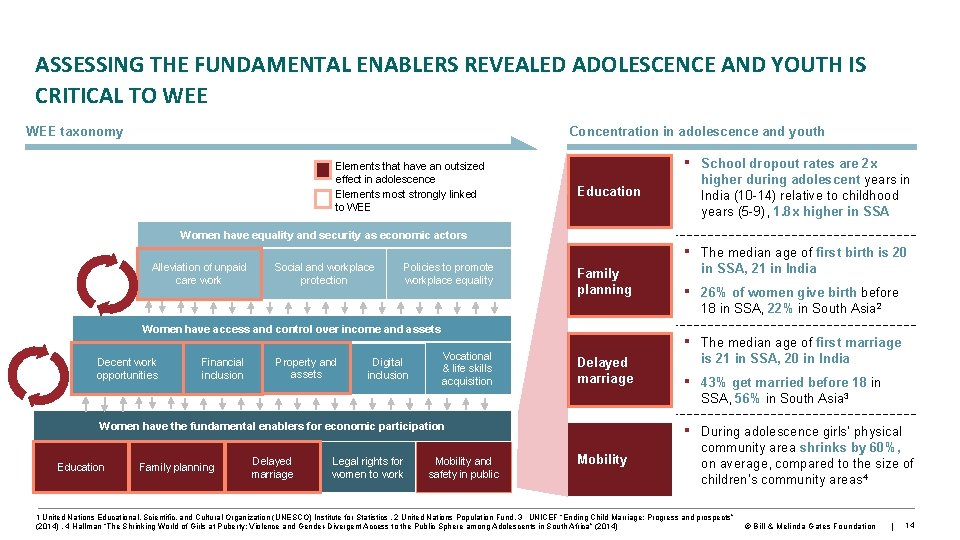 ASSESSING THE FUNDAMENTAL ENABLERS REVEALED ADOLESCENCE AND YOUTH IS CRITICAL TO WEE taxonomy Concentration