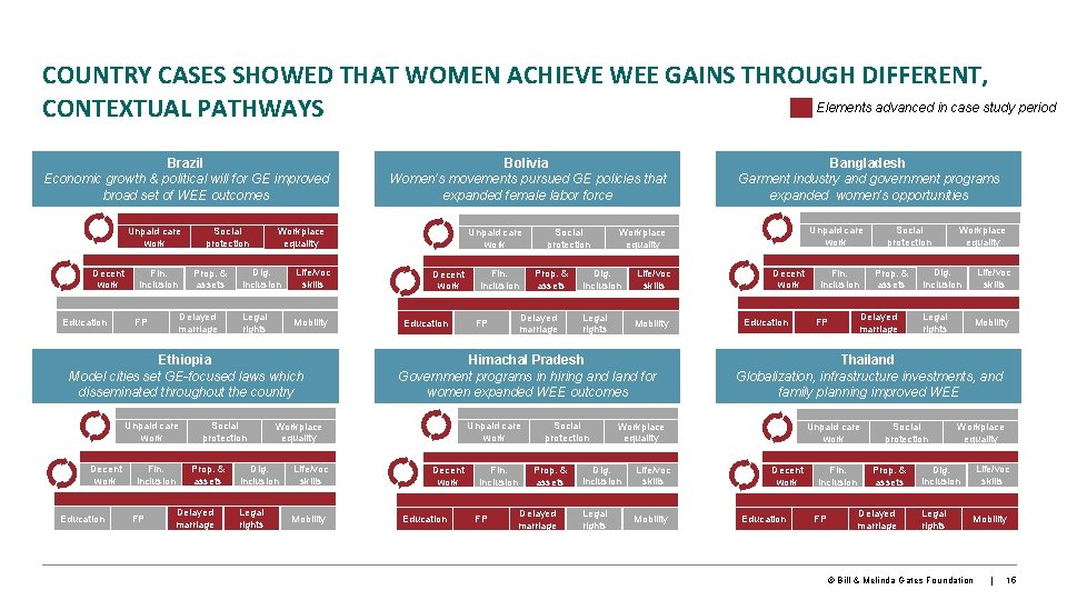 COUNTRY CASES SHOWED THAT WOMEN ACHIEVE WEE GAINS THROUGH DIFFERENT, Elements advanced in case