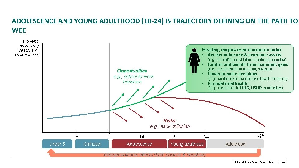 ADOLESCENCE AND YOUNG ADULTHOOD (10 -24) IS TRAJECTORY DEFINING ON THE PATH TO WEE