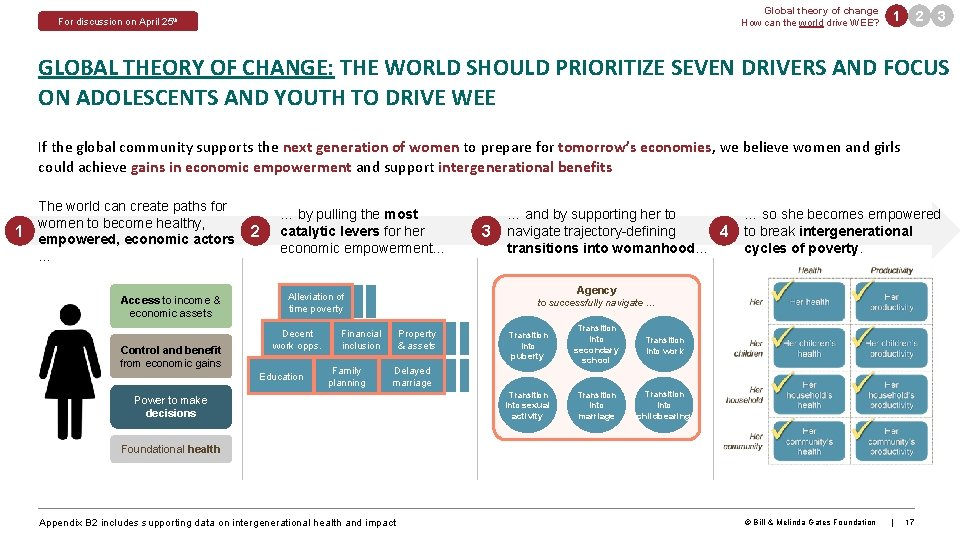 Global theory of change How can the world drive WEE? For discussion on April