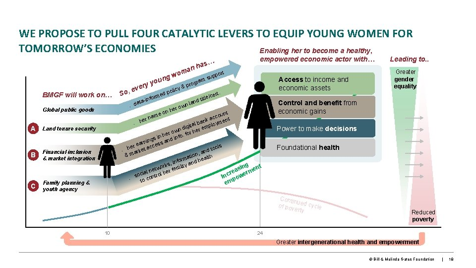 WE PROPOSE TO PULL FOUR CATALYTIC LEVERS TO EQUIP YOUNG WOMEN FOR TOMORROW'S ECONOMIES