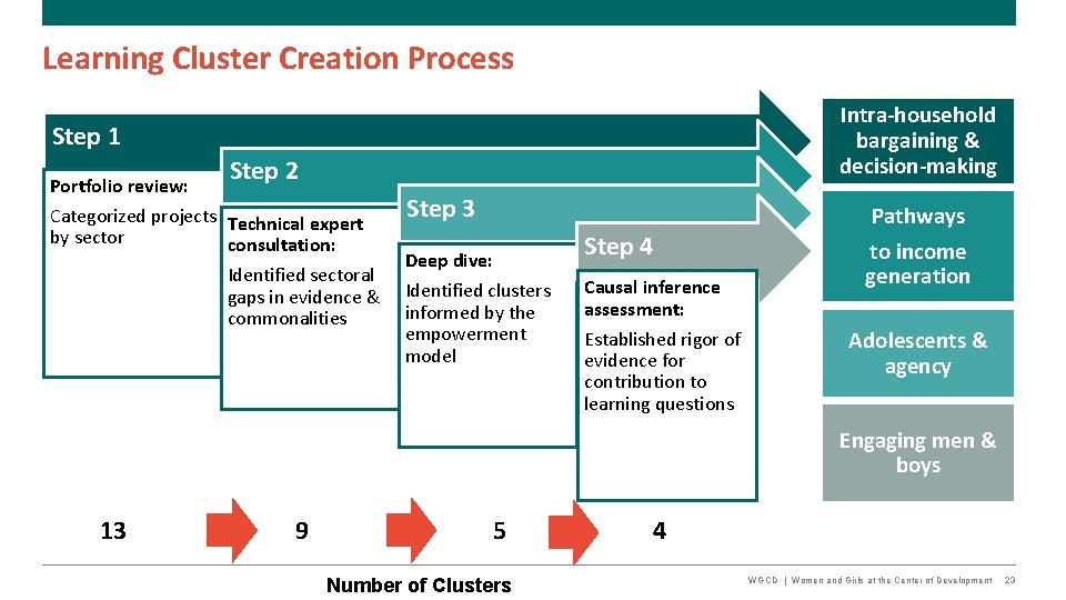 Learning Cluster Creation Process Intra-household bargaining & decision-making Step 1 Portfolio review: Step 2