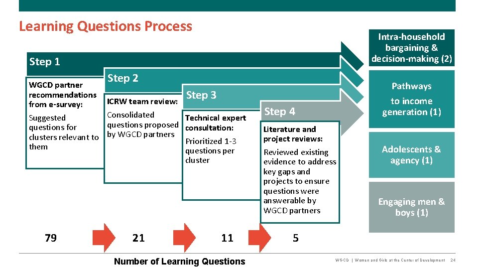 Learning Questions Process Intra-household bargaining & decision-making (2) Step 1 WGCD partner recommendations from