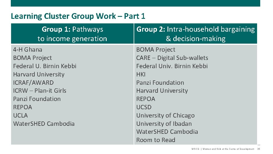 Learning Cluster Group Work – Part 1 Group 1: Pathways to income generation 4