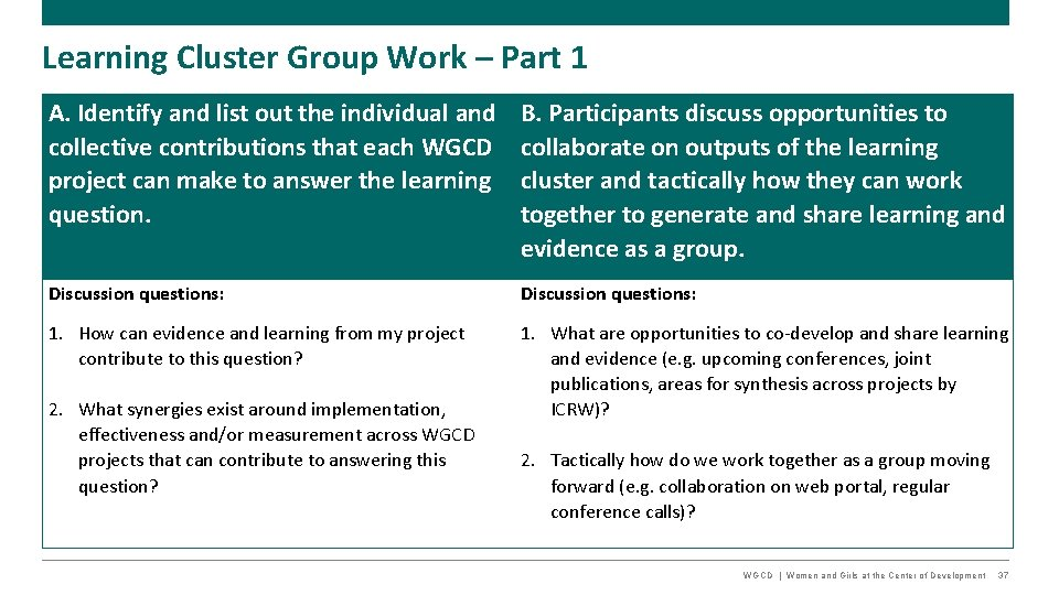 Learning Cluster Group Work – Part 1 A. Identify and list out the individual