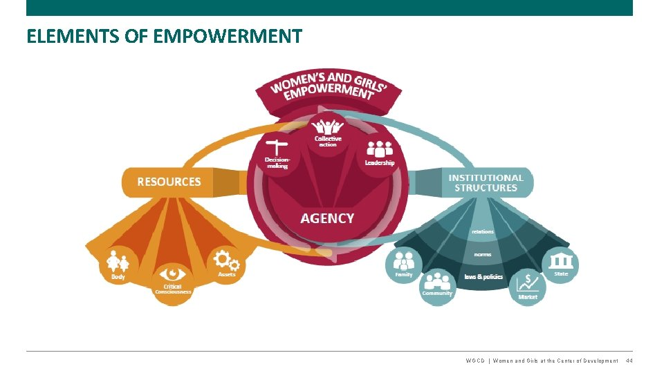 ELEMENTS OF EMPOWERMENT WGCD   Women and Girls at the Center of Development 44