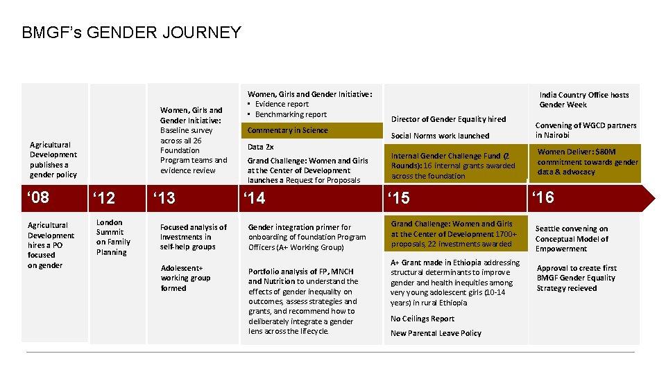 Gender Equality   BMGF's GENDER JOURNEY Women, Girls and Gender Initiative: Baseline survey across