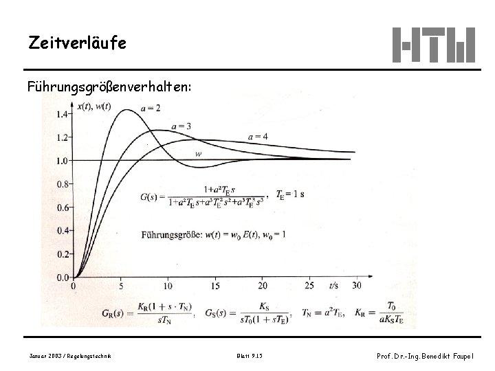 Zeitverläufe Führungsgrößenverhalten: Januar 2003 / Regelungstechnik Blatt 9. 15 Prof. Dr. -Ing. Benedikt Faupel