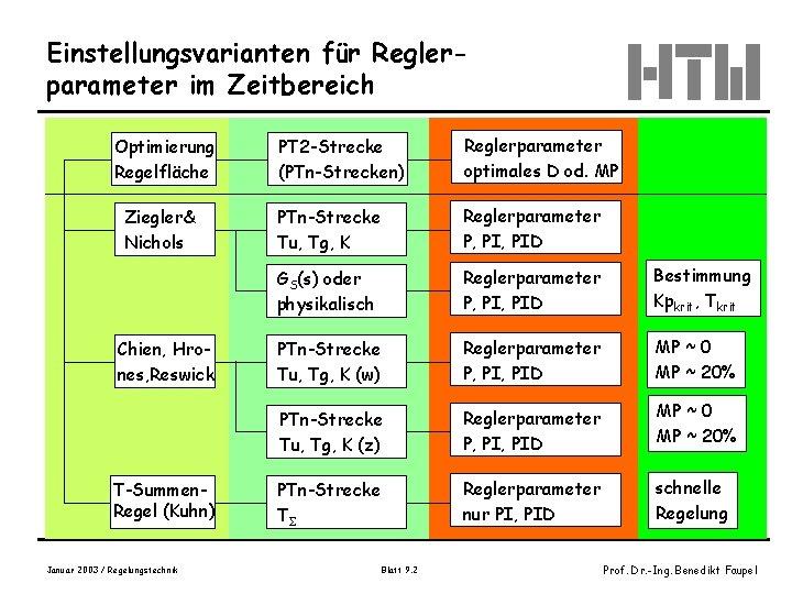 Einstellungsvarianten für Reglerparameter im Zeitbereich Optimierung Regelfläche Ziegler& Nichols Chien, Hrones, Reswick T-Summen. Regel