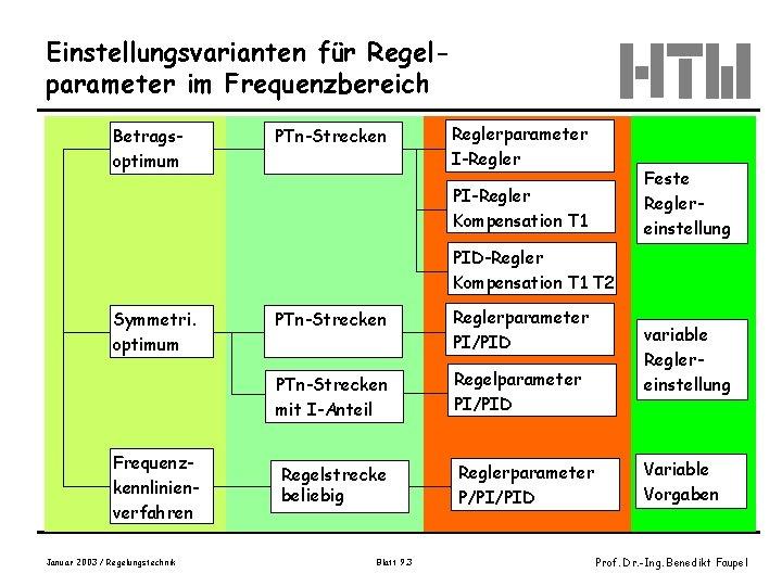 Einstellungsvarianten für Regelparameter im Frequenzbereich Betragsoptimum PTn-Strecken Reglerparameter I-Regler Feste Reglereinstellung PI-Regler Kompensation T