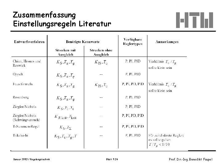 Zusammenfassung Einstellungsregeln Literatur Januar 2003 / Regelungstechnik Blatt 9. 36 Prof. Dr. -Ing. Benedikt