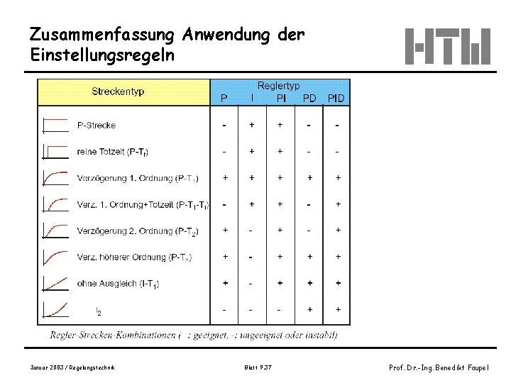 Zusammenfassung Anwendung der Einstellungsregeln Januar 2003 / Regelungstechnik Blatt 9. 37 Prof. Dr. -Ing.