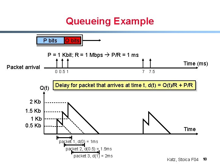 Queueing Example P bits Q bits P = 1 Kbit; R = 1 Mbps
