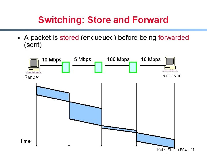 Switching: Store and Forward § A packet is stored (enqueued) before being forwarded (sent)