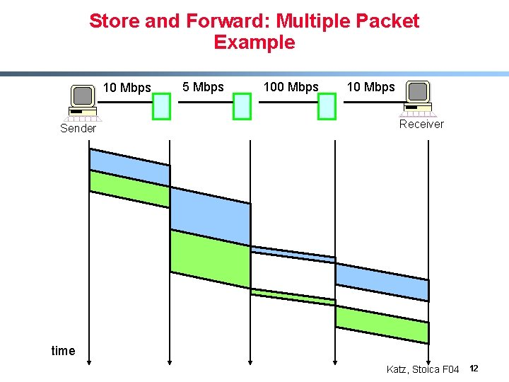 Store and Forward: Multiple Packet Example 10 Mbps Sender 5 Mbps 100 Mbps 10
