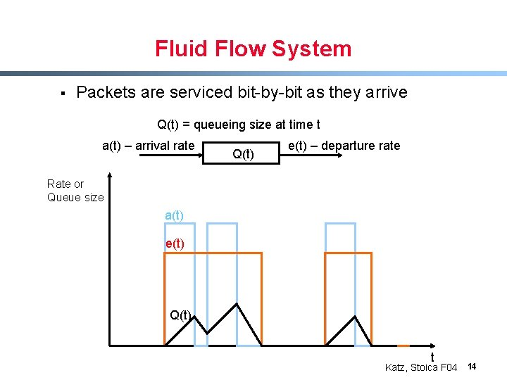 Fluid Flow System § Packets are serviced bit-by-bit as they arrive Q(t) = queueing