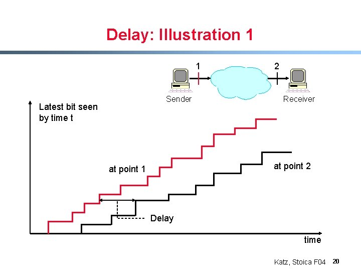 Delay: Illustration 1 1 Sender Latest bit seen by time t 2 Receiver at