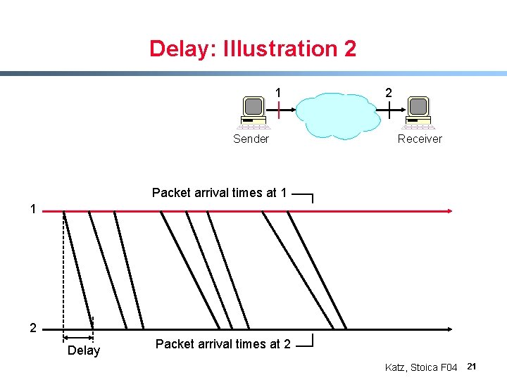 Delay: Illustration 2 1 Sender 2 Receiver Packet arrival times at 1 1 2