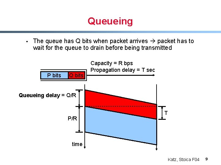 Queueing § The queue has Q bits when packet arrives packet has to wait