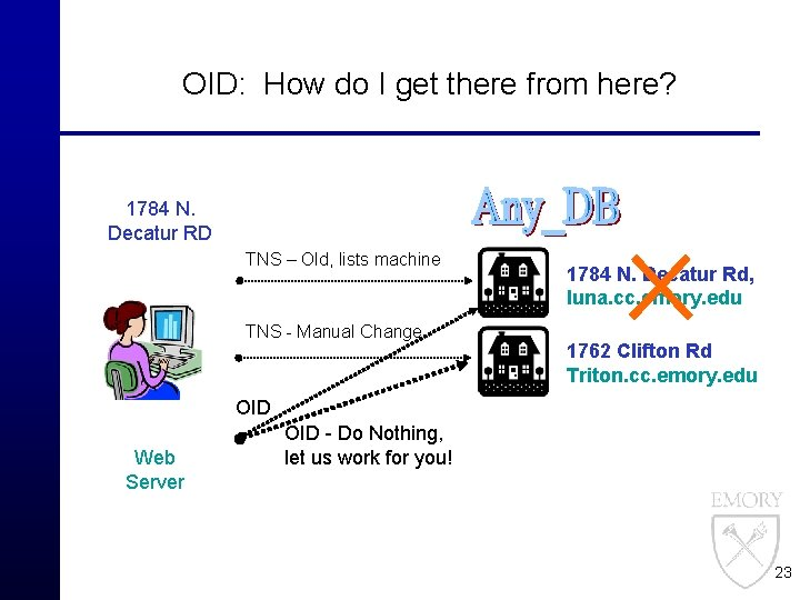OID: How do I get there from here? 1784 N. Decatur RD TNS –