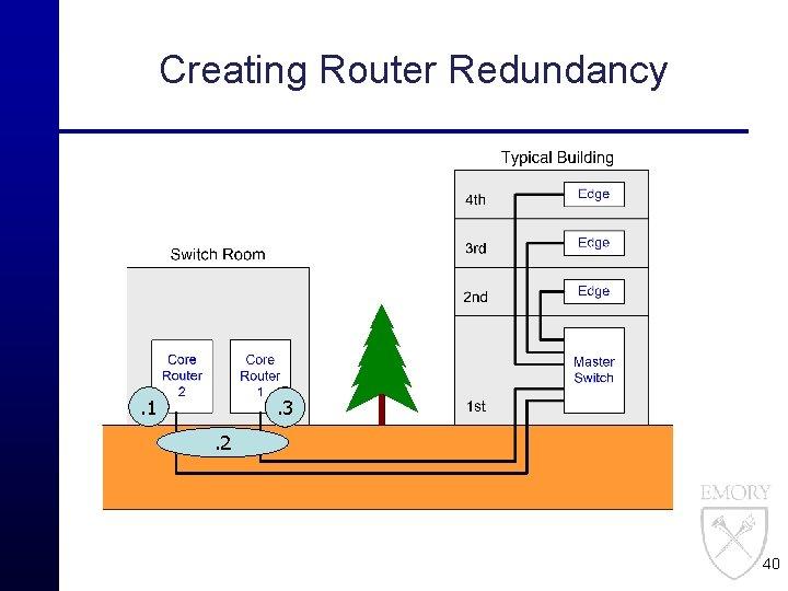 Creating Router Redundancy . 1 . 2. 3. 2 40