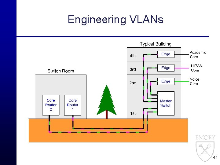 Engineering VLANs 41