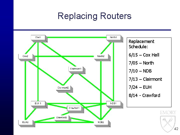 Replacing Routers Replacement Schedule: 6/15 – Cox Hall 7/05 – North 7/10 – NDB