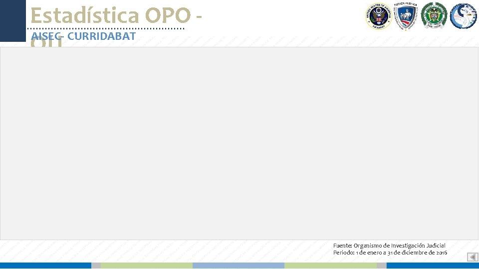 Estadística OPO AISEC- CURRIDABAT OIJ Fuente: Organismo de Investigación Judicial Periodo: 1 de enero